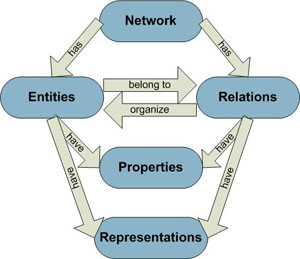 network as data model